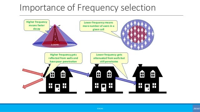 Importance of Frequency selection ©3G4G 2.1GHz 900MHz Higher frequency means faster decay Lower frequency means more numbe...