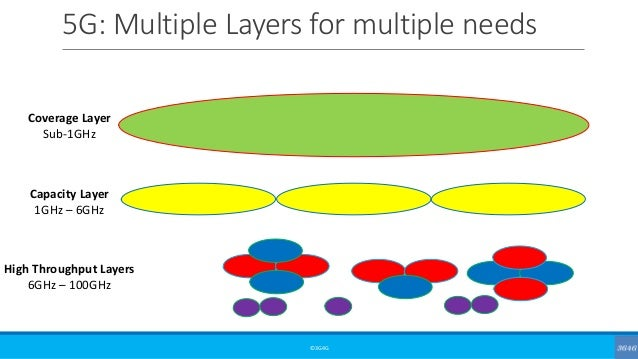 5G: Multiple Layers for multiple needs ©3G4G Coverage Layer Sub-1GHz Capacity Layer 1GHz – 6GHz High Throughput Layers 6GH...