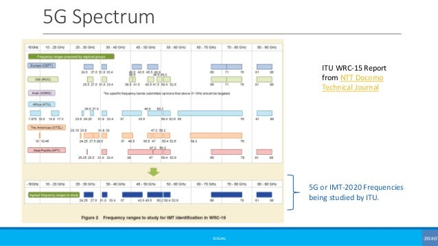 5G Spectrum ©3G4G ITU WRC-15 Report from NTT Docomo Technical Journal 5G or IMT-2020 Frequencies being studied by ITU.