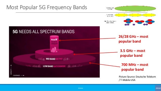 Most Popular 5G Frequency Bands ©3G4G Picture Source: Deutsche Telekom / T-Mobile USA 700 MHz – most popular band 3.5 GHz ...
