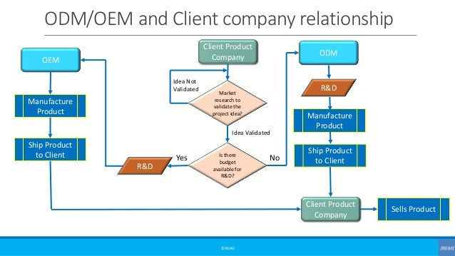 ODM/OEM and Client company relationship ©3G4G Client Product Company Market research to validate the project idea? Is ther...