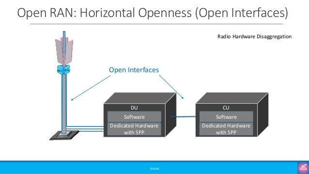 Open RAN: Horizontal Openness (Open Interfaces) ©3G4G RRU RRU Dedicated Hardware with SPP Software DU Open Interfaces Dedi...