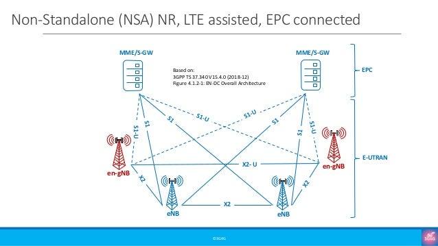 Non-Standalone (NSA) NR, LTE assisted, EPC connected ©3G4G MME/S-GW MME/S-GW EPC E-UTRAN S1-U X2 X2- U eNB eNB en-gNB en-g...