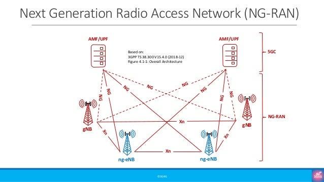 Next Generation Radio Access Network (NG-RAN) ©3G4G AMF/UPF AMF/UPF 5GC NG-RAN NG Xn Xn ng-eNB ng-eNB gNB gNB Based on: 3G...