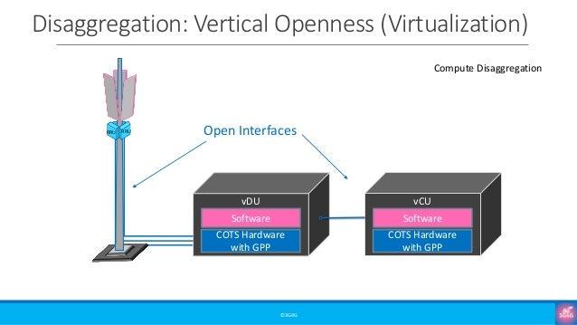 Disaggregation: Vertical Openness (Virtualization) ©3G4G RRU RRU COTS Hardware with GPP Software vDU Open Interfaces COTS ...