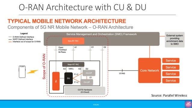 O-RAN Architecture with CU & DU ©3G4G Source: Parallel Wireless