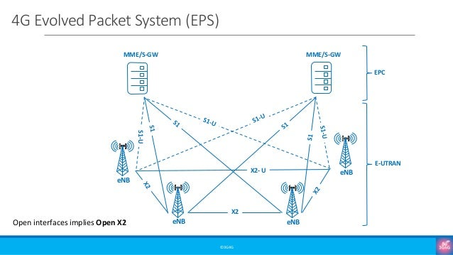 4G Evolved Packet System (EPS) ©3G4G MME/S-GW MME/S-GW EPC E-UTRAN S1-U X2 X2- U eNB eNB eNB eNB Open interfaces implies O...