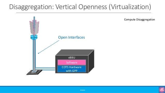 Disaggregation: Vertical Openness (Virtualization) ©3G4G RRU RRU COTS Hardware with GPP Software vBBU Open Interfaces Comp...