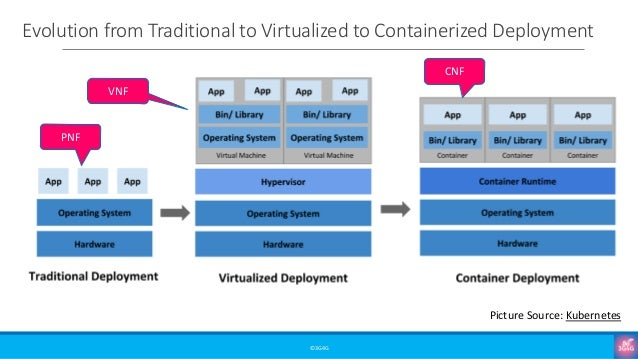 Evolution from Traditional to Virtualized to Containerized Deployment ©3G4G Picture Source: Kubernetes VNF CNF PNF
