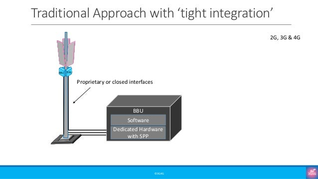 Traditional Approach with 'tight integration' ©3G4G RRU RRU Dedicated Hardware with SPP Software BBU Proprietary or closed...