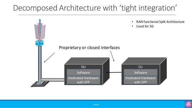 Decomposed Architecture with 'tight integration' ©3G4G RRU RRU Dedicated Hardware with SPP Software DU Proprietary or clos...