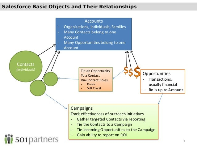 account and opportunity relationship in salesforce