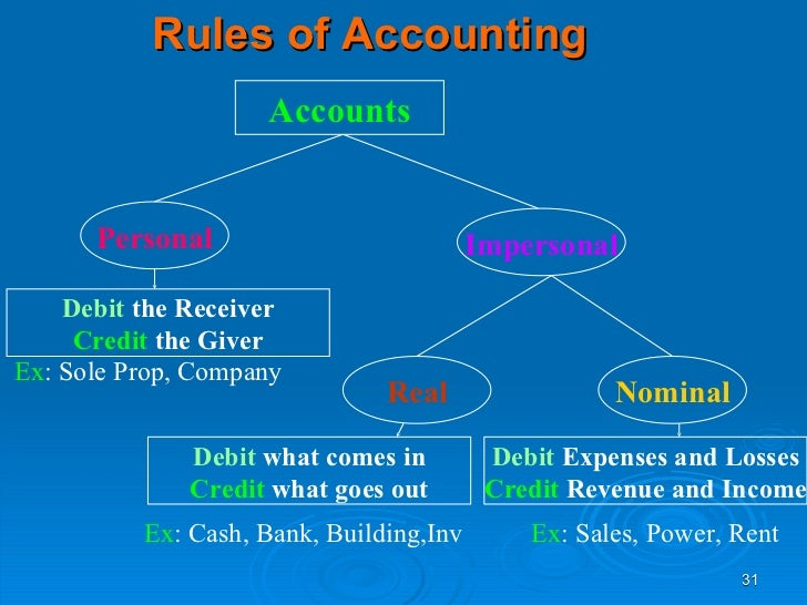accounting regulations Abstract- accounting principles for regulated industries often deviate from  the  regulatory accounting requirements which differ from gaap often have a.