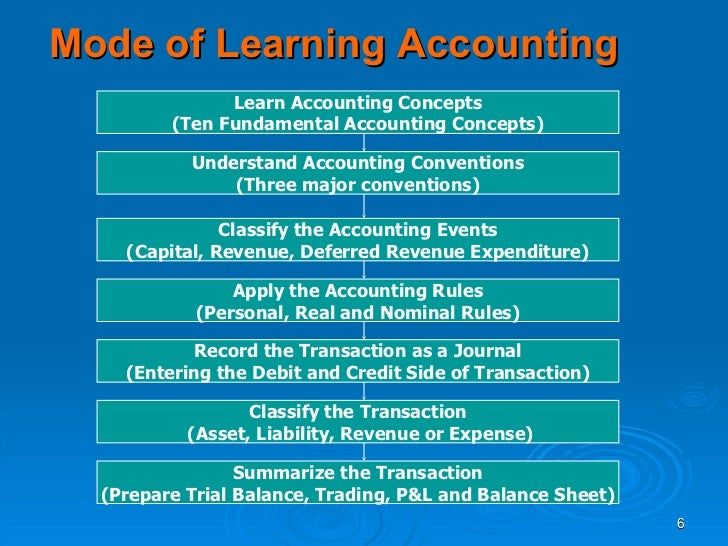 Basics of accounting