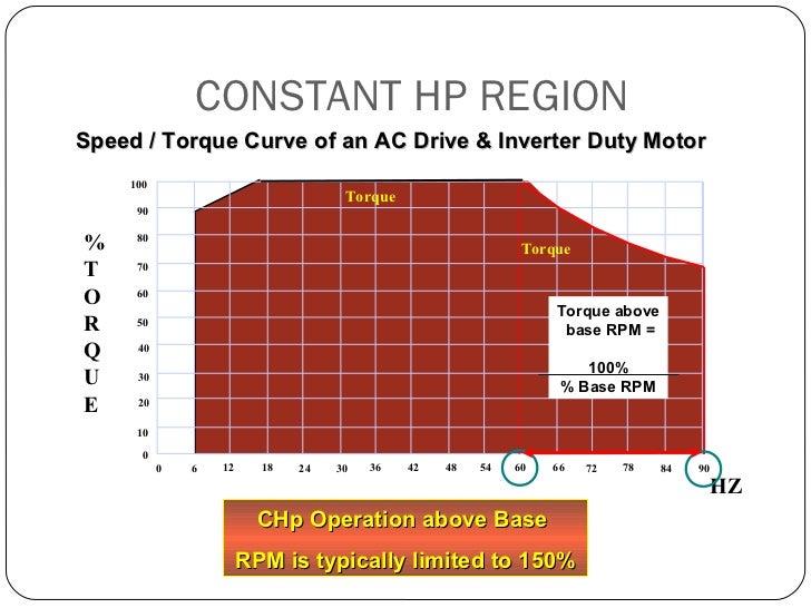 Inverter rated motors for Ac dc motors and drives fundamentals