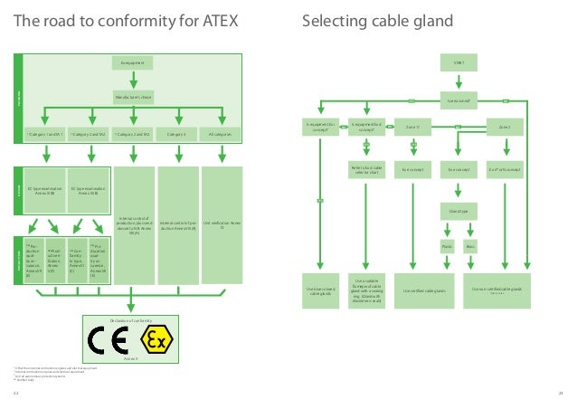 Basics of atex 12 ccuart Images