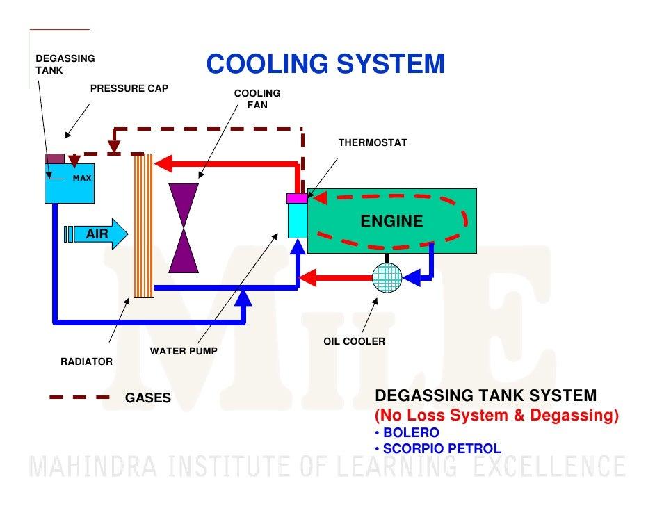 basics of automobile 44 degassingtank cooling system