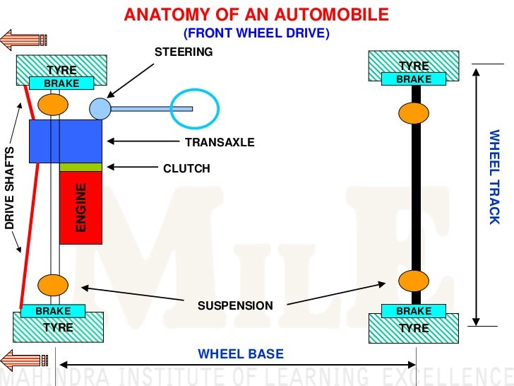 basic automobile working