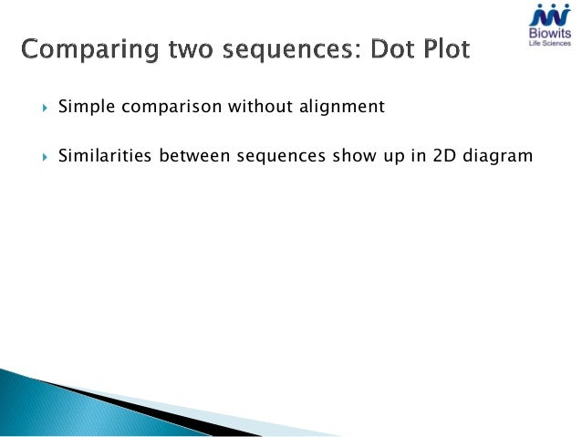 identity (i=j)similarity of sequencewith other parts of itself
