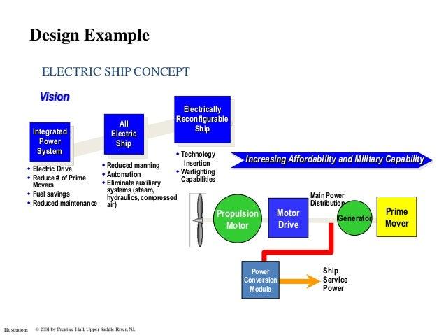 Design Example                  ELECTRIC SHIP CONCEPT                 Vision                                              ...