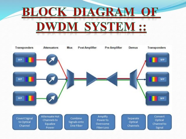 Basics Of Dwdm Technology