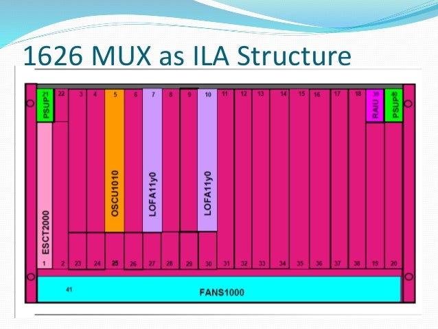 Between multiplexing and de-multiplexing points in a DWDM system, there is an area in which multiple wavelengths exist. It...
