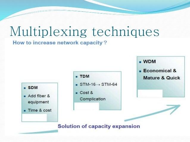 Multiplexing techniques 1) Space Division Multiplexing 2) Time Division Multiplexing 3) Wavelength Division Multiplexing