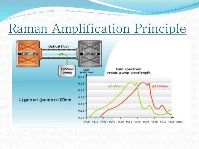 Basics of DWDM Technology