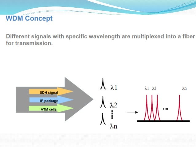 • The minimum frequency separation between two different multiplexed signals is known as the Channel Spacing. Since the wa...