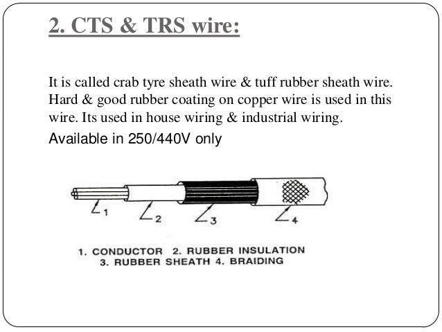 Basics of electrical engineering on