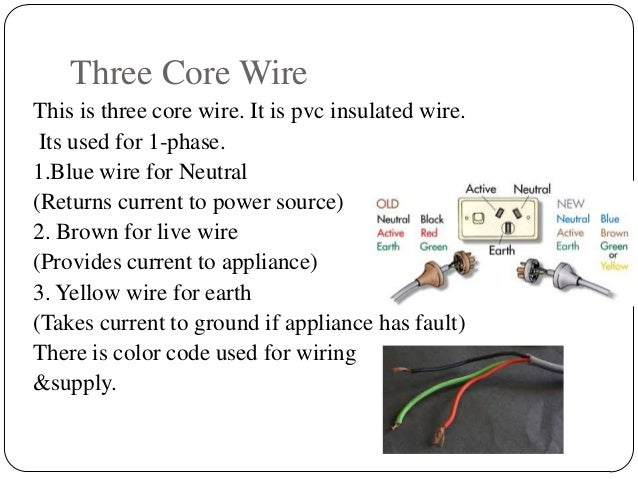 Electrical Code Basics - Merzie.net