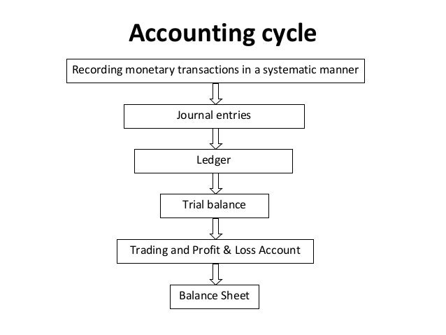 23 accounting cycle recording monetary transactions in a systematic manner journal entries ledger trial balance