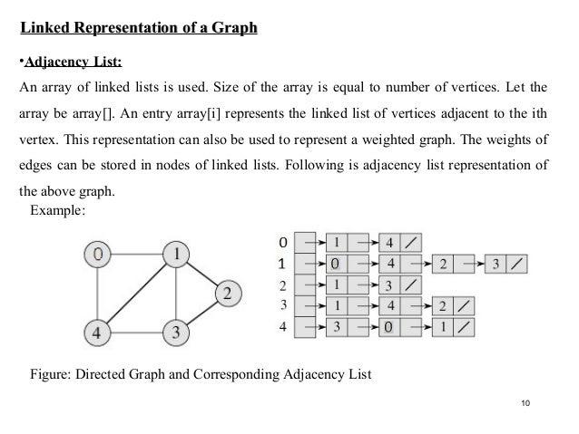 Basics of graph