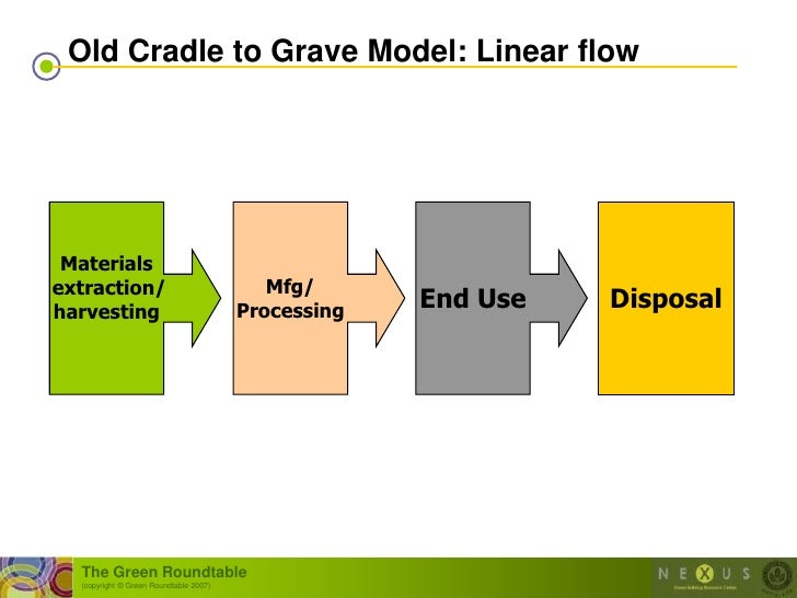 Old Cradle to Grave Model: Linear flow      Materials extraction/                                Mfg/ harvesting          ...
