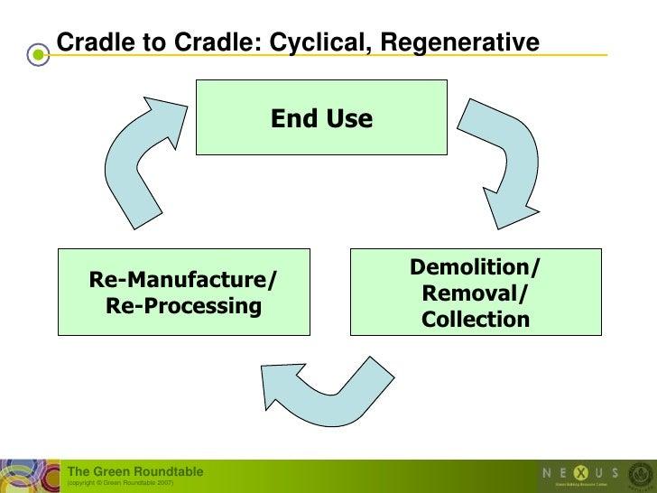 Cradle to Cradle: Cyclical, Regenerative                                         End Use                                  ...