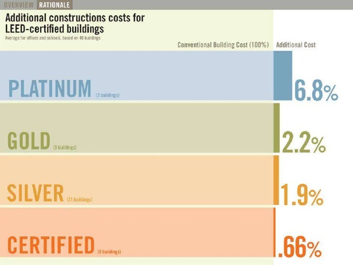 Additional construction costs     The Green Roundtable (copyright © Green Roundtable 2007)