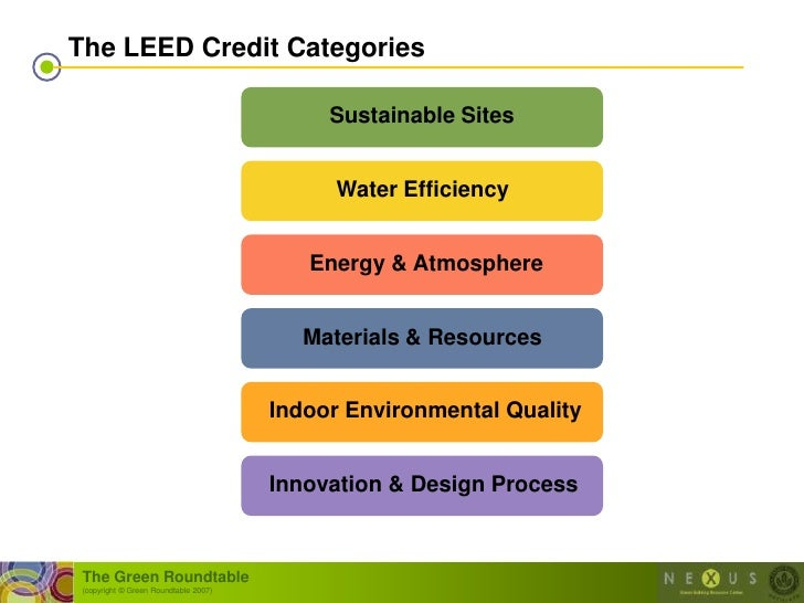 The LEED Credit Categories                                              Sustainable Sites                                 ...