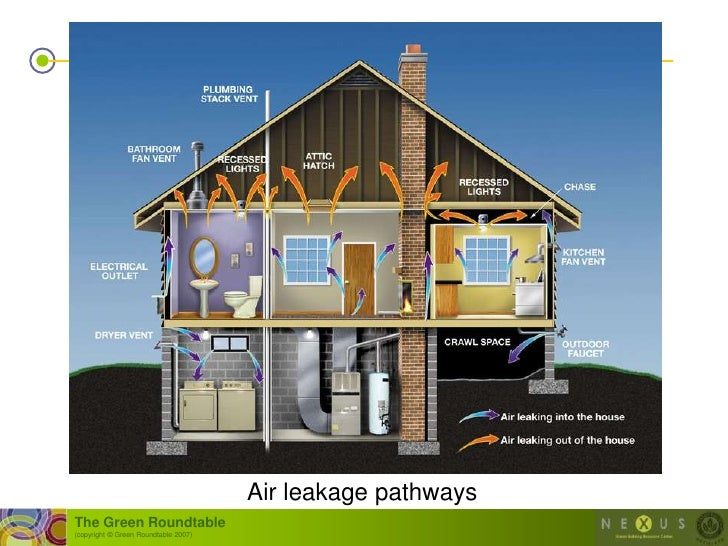 Air leakage pathways The Green Roundtable (copyright © Green Roundtable 2007)