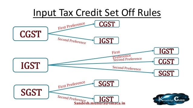 Basics of GS... Reverse Charge Gst