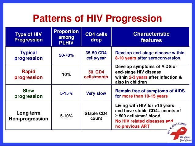 Basics of hiv aids management