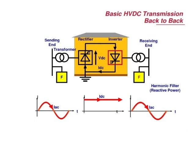 mw transmission basics Fundamentals of rf and microwave power text of the fundamentals of rf and microwave power measurements be withdrawn as rf/mw power was.