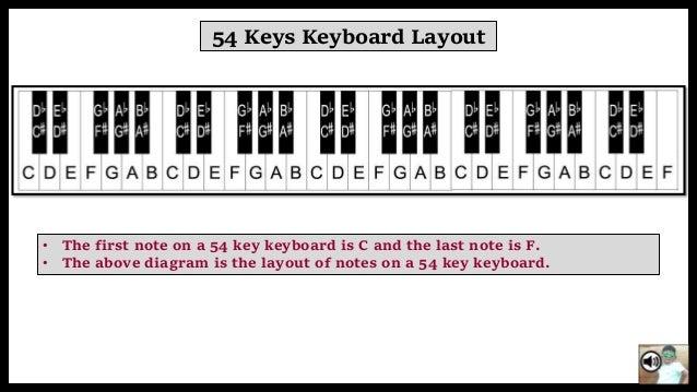 Basic methos to play keyboard 61 keys keyboard ccuart Images