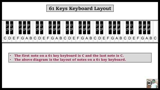 Basic Methos To Play Keyboard