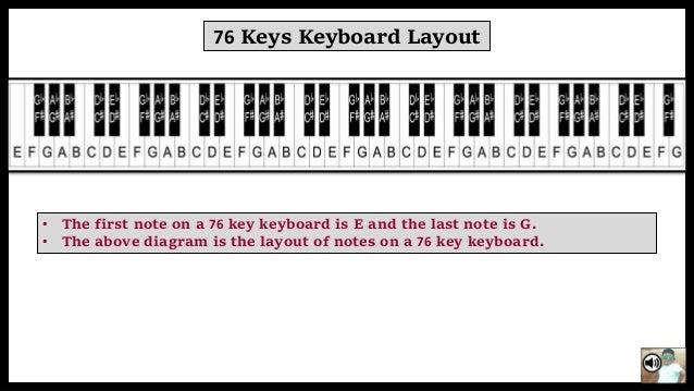 Basic methos to play keyboard 88 ccuart Images