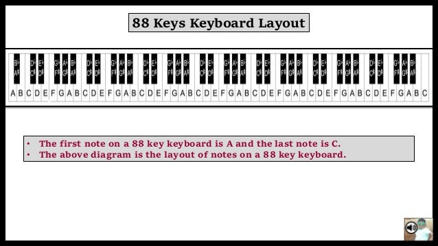 Basic methos to play keyboard notes on a 88 key keyboard 22 keep watching subscribe rithvik evoke ccuart Choice Image