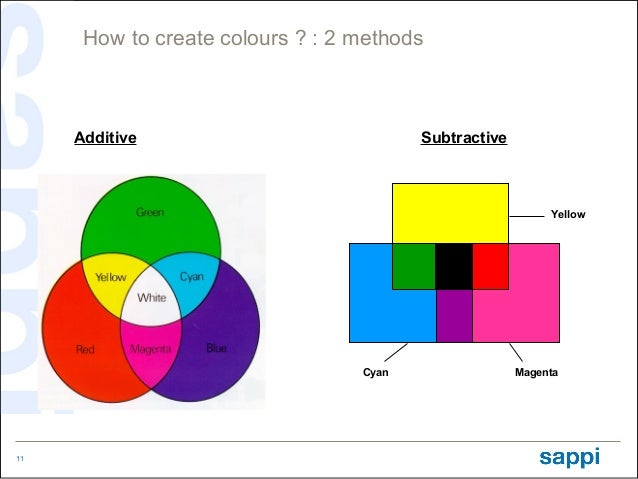 How to create colours ? : 2 methods     Additive                            Subtractive                                   ...
