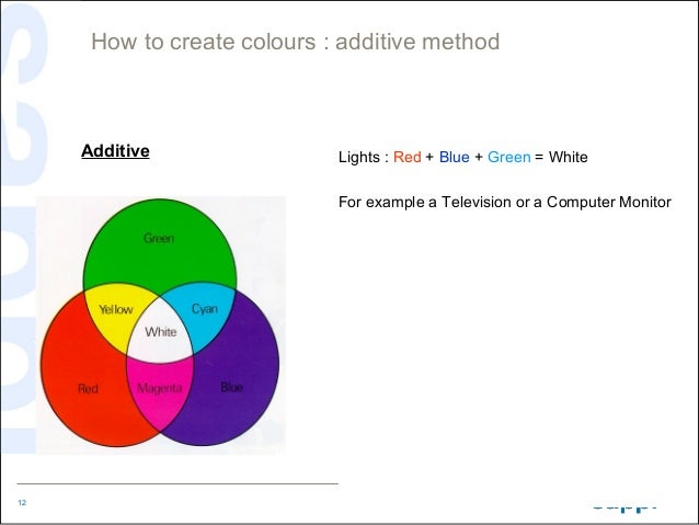 How to create colours : additive method     Additive                Lights : Red + Blue + Green = White                   ...