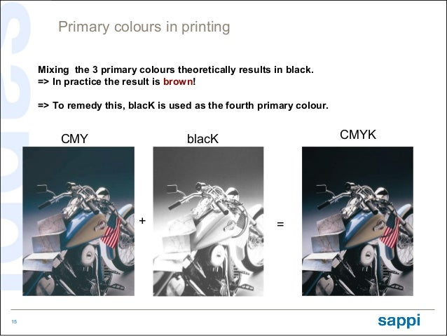 Primary colours in printing     Mixing the 3 primary colours theoretically results in black.     => In practice the result...