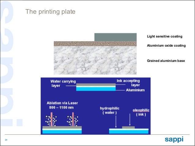 The printing plate                          Light sensitive coating                          Aluminium oxide coating      ...