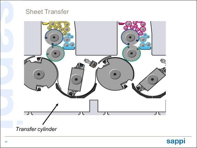 Sheet Transfer     Transfer cylinder44
